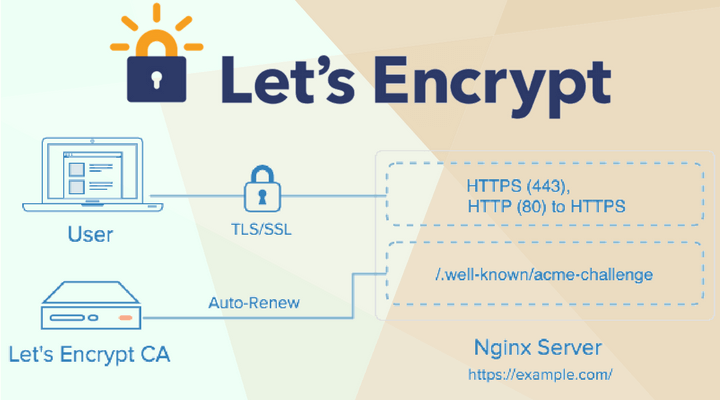 Lets-Encrypt-Main-Logo-720x400.png